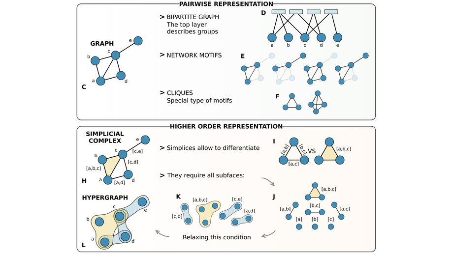 Networks beyond pairwise interactions: structure and dynamics